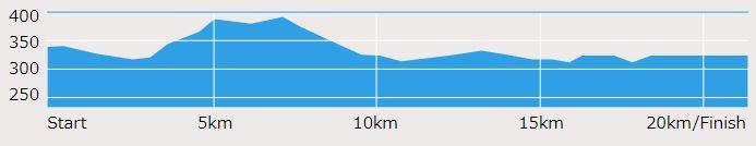 小布施見にマラソン 高低差