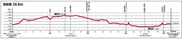 仙台国際ハーフマラソン 高低差