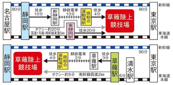 日本平桜マラソン アクセス