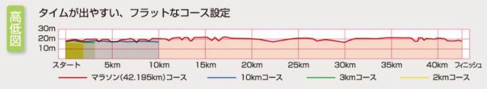 サンスポ古河はなももマラソン 高低差