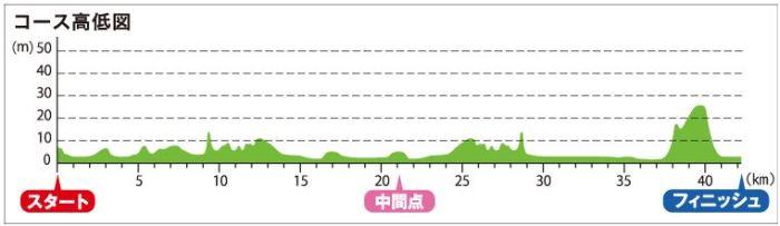 神戸マラソン 高低差