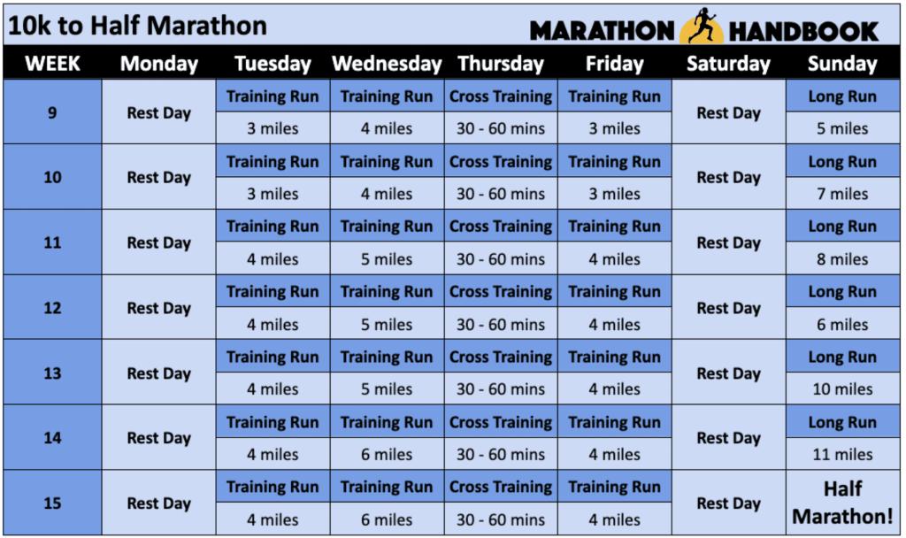 10k to half marathon