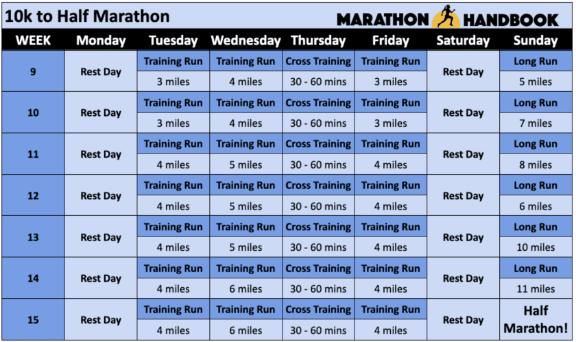 couch to marathon - 10k to half marathon