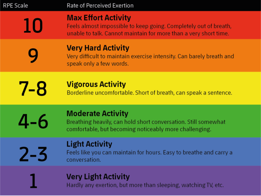 rate of percieved exertion ultramarathon training