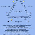Exposure triangle cheat sheet