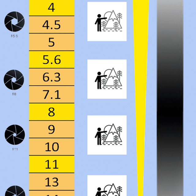 F-Stop Chart