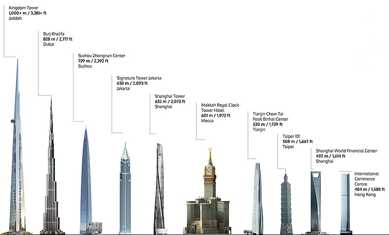Comparison Jeddah Tower
