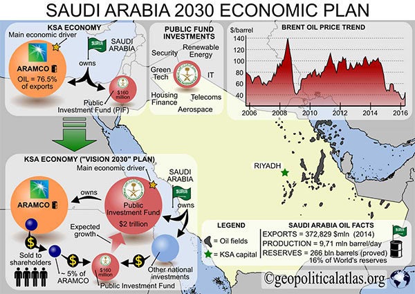 Saudi Arabia 2030 economic plan