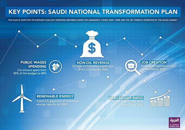 2030 transformation