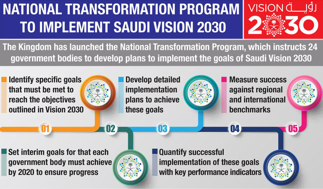 National Transformation Program to implement Saudi Vision 2030