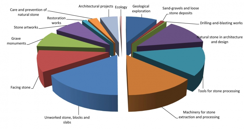 Structure of STONE-INDUSTRY-2016 exhibitor activity