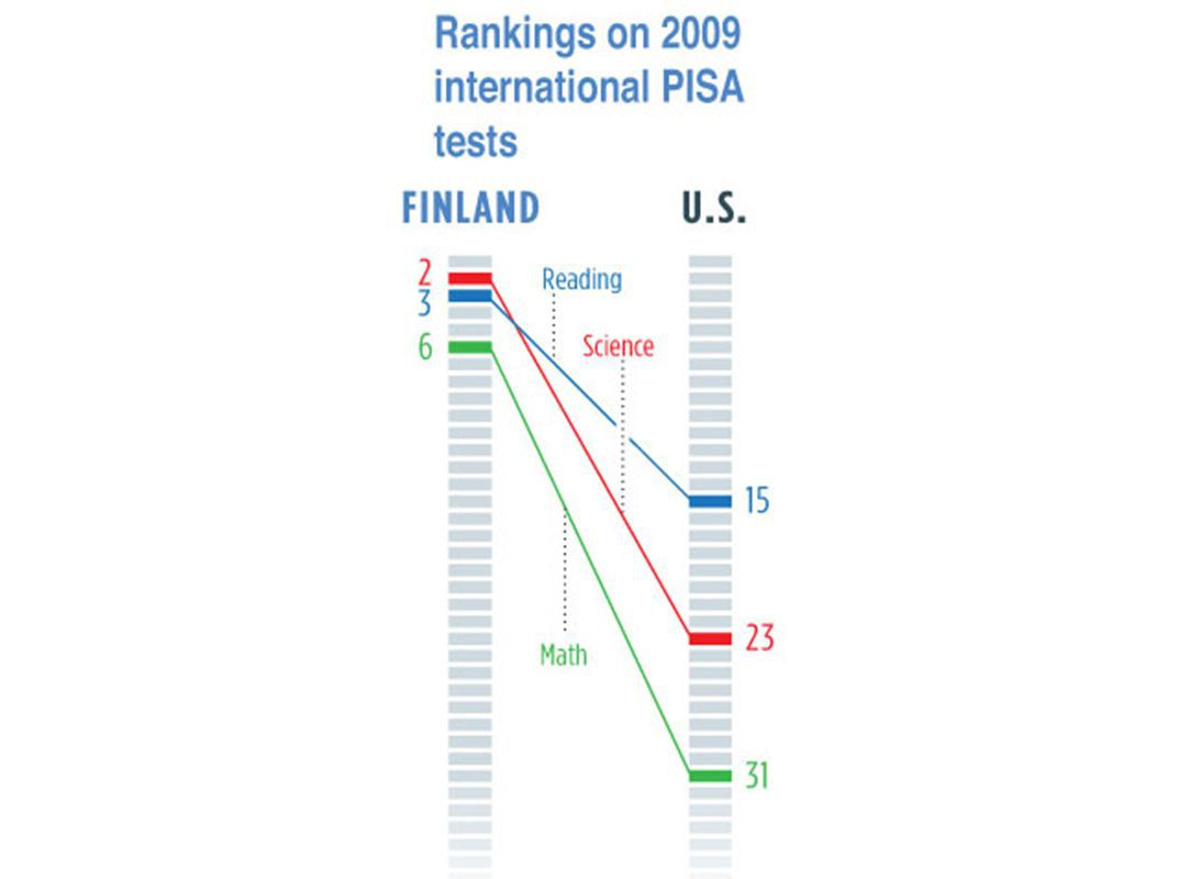 Why Finland S Public Education System Is Great And Why America S Isn T Marble Mosaic