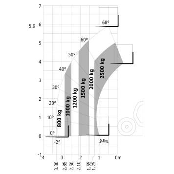 Abaque de charge (EN1459-B), MLT 625