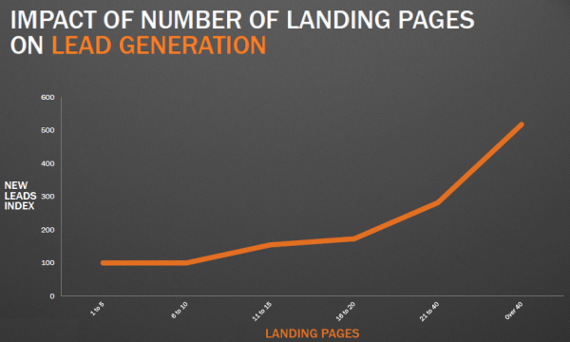 landing page numbers survey crackitt
