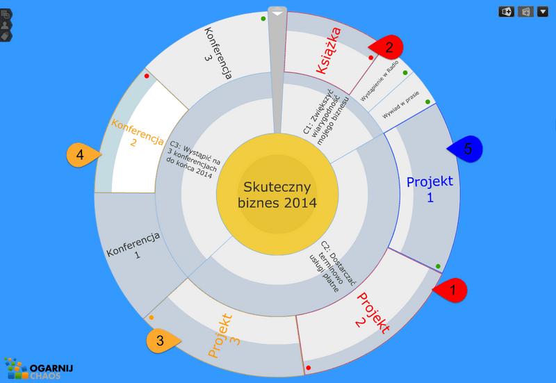 20140908_priorytety_wielu_przedsiewziec_analiza
