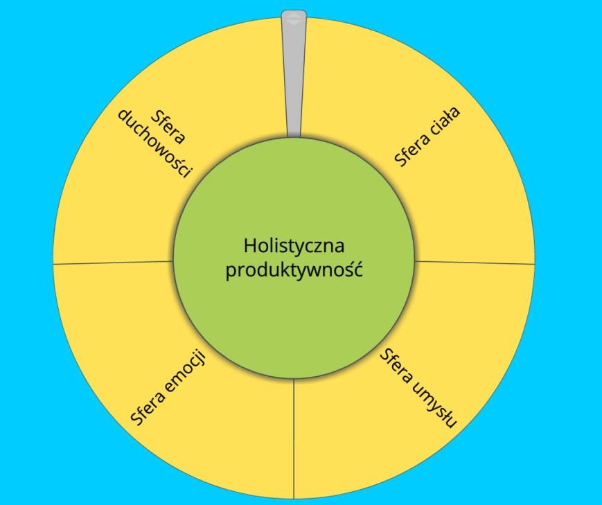 holistyczna_produktywnosc