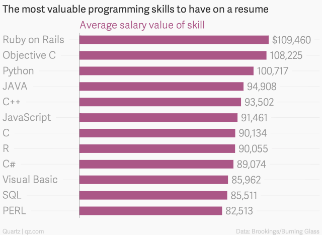 The most profitable programming languages