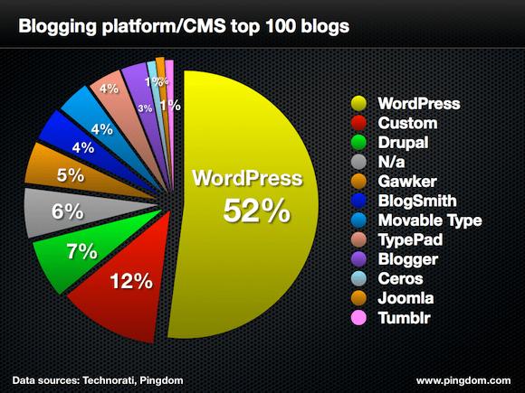 pingdom-cms-top-100-blogs-580