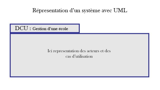 Un système UML