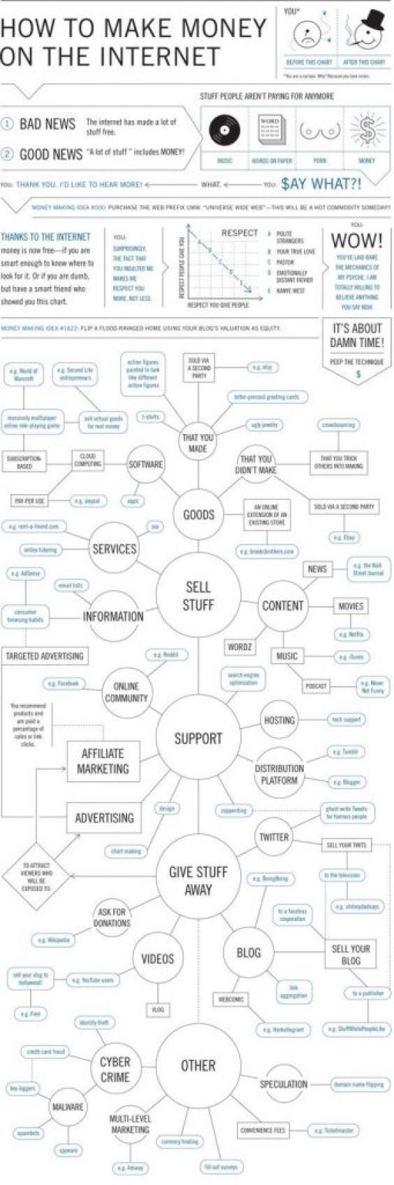 how to make money on the internet infographic