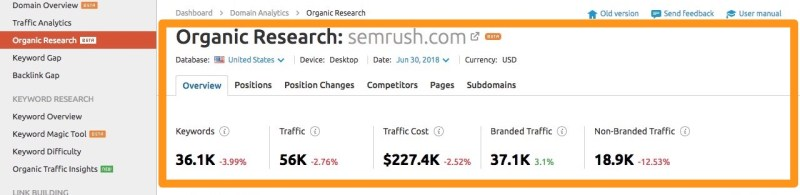 semrush estimated traffic and overview