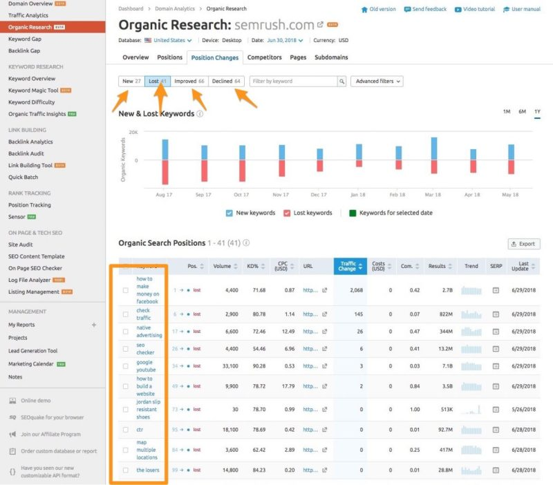 semrush position changes lost