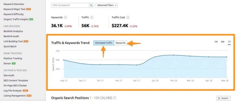 semrush positions toggle traffic or keywords