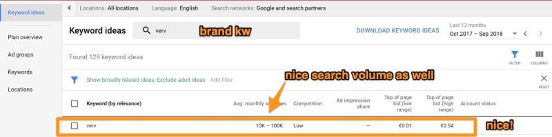 low bid brand keyword