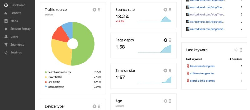 yandex metrica dashboard