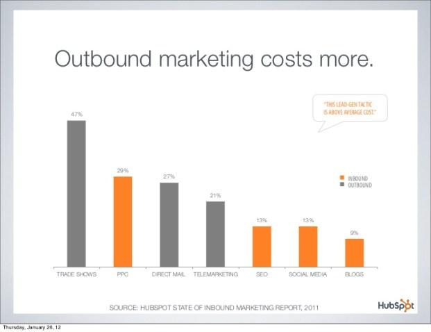 Inbound-outbound-infografica-hubspot