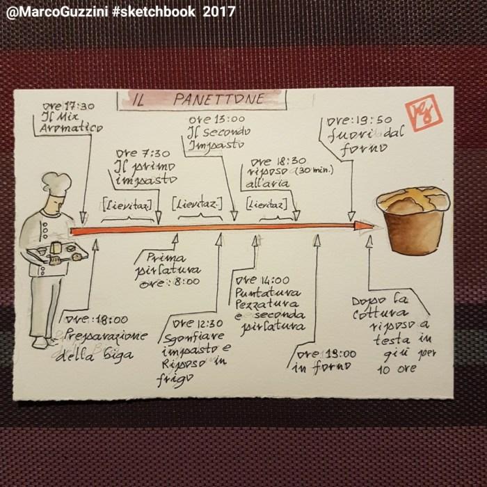 le fasi principali del panettone fatto in casa timeline
