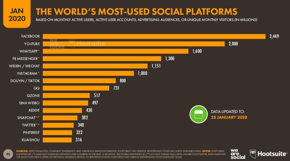 redes sociales mas usadas 2020