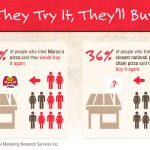 High Customer Satisfaction Drives Profits for Marco's Pizza ® Franchise Owners