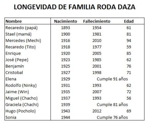 Longevidad familia Roda Daza 2