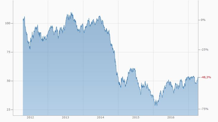 oelpreisentwicklung 2012-2017