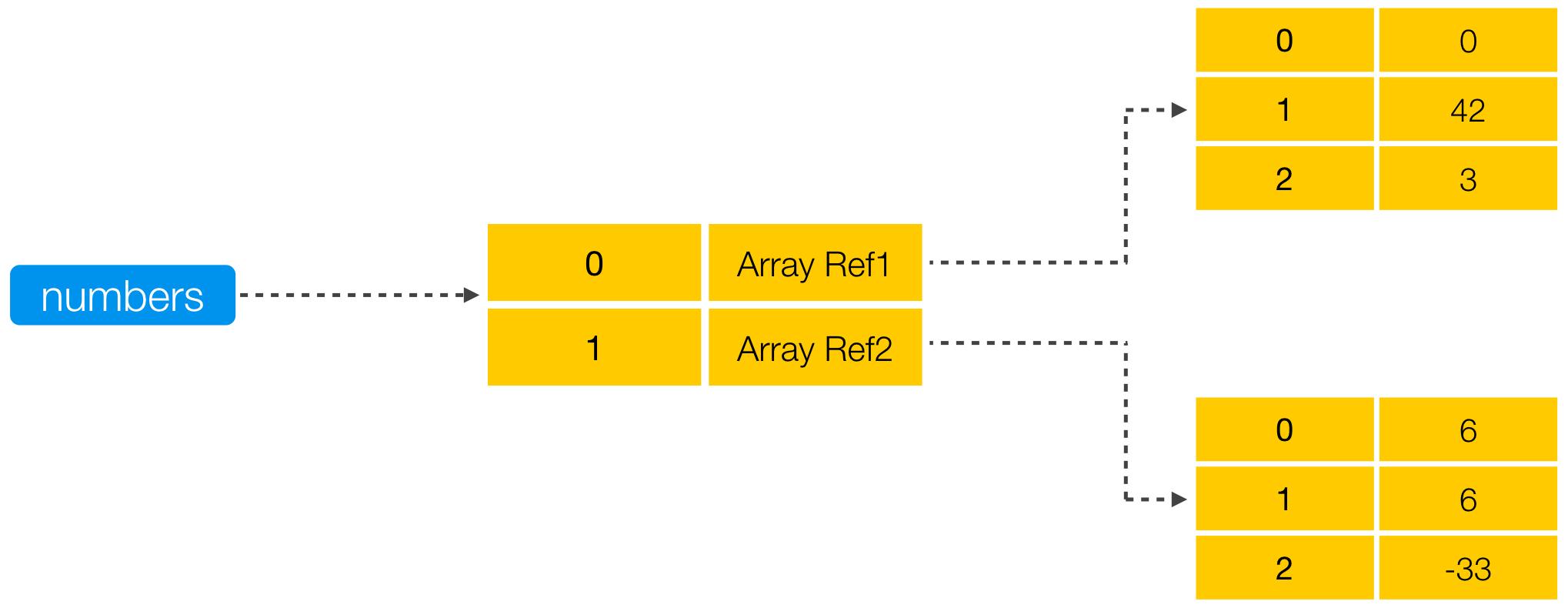 Java Arrays And Enums