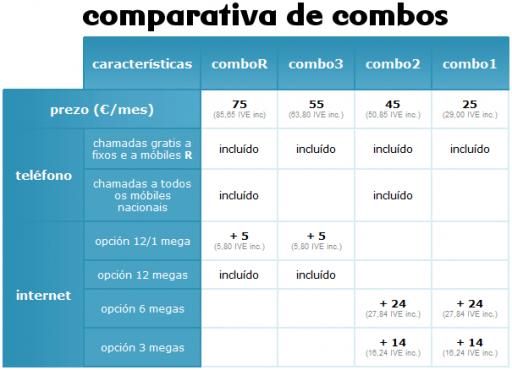 comparativa de combos de R