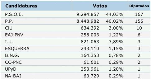 terceiros resultados estatais