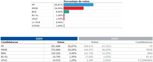resultados galegos