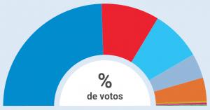 resultados_eleccions_xerais_2015_melide