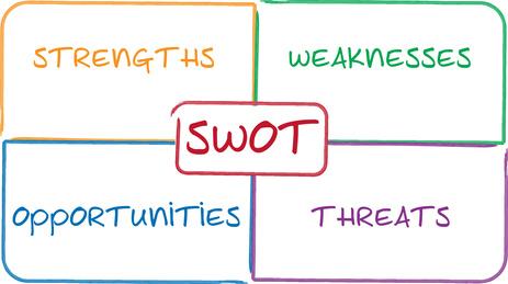 SWOT analysis business strategy management process concept diagram illustration