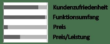 Marderschreck Test Mardergerät M 5500 SMD Marderschreck