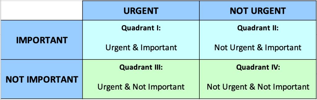Urgent/Important Quadrant