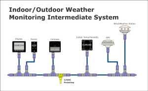 Maretron | Examples | Indoor Outdoor Weather Monitoring
