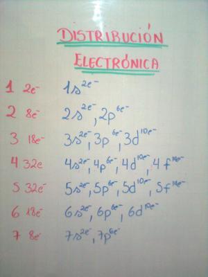 El Diagrama de Moeller | Química