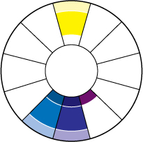 Analogous complementary scheme on the wheel
