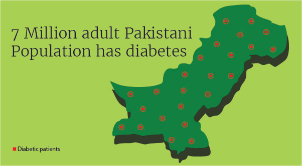 Pakistani Population has diabetes