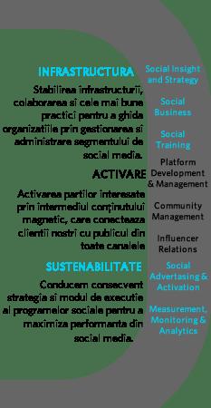 Digital Social