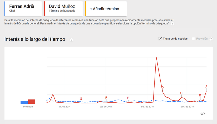 Captura de Google Trends: Evolución comparativa último año. FUENTE: Google Trends