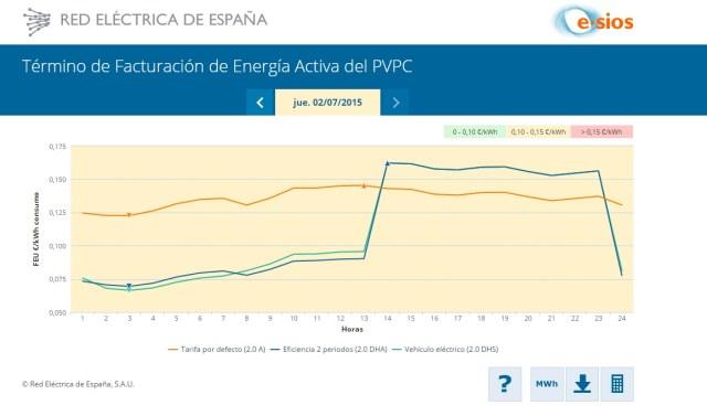 Gráfico que muestra el precio de la luz con la tarificación nueva y con la anterior.